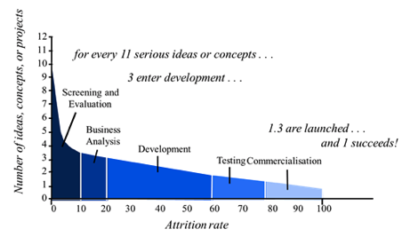 From every 11 ideas, 3 enter the development process