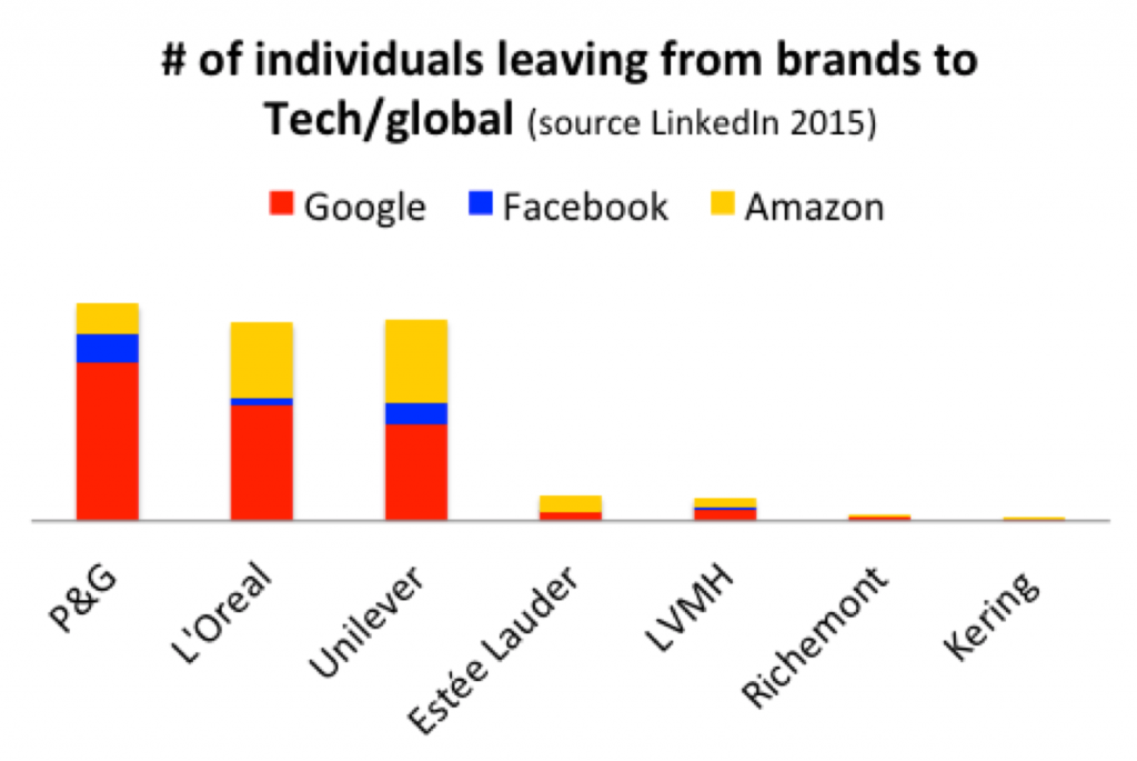 Number of individuals leaving from brands to tech/global