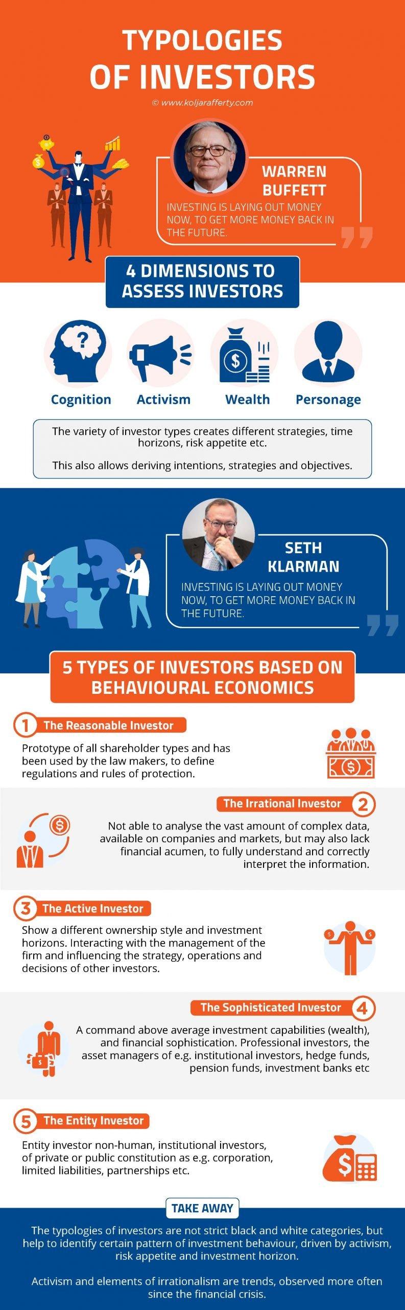 Types of investors - Kolja Rafferty