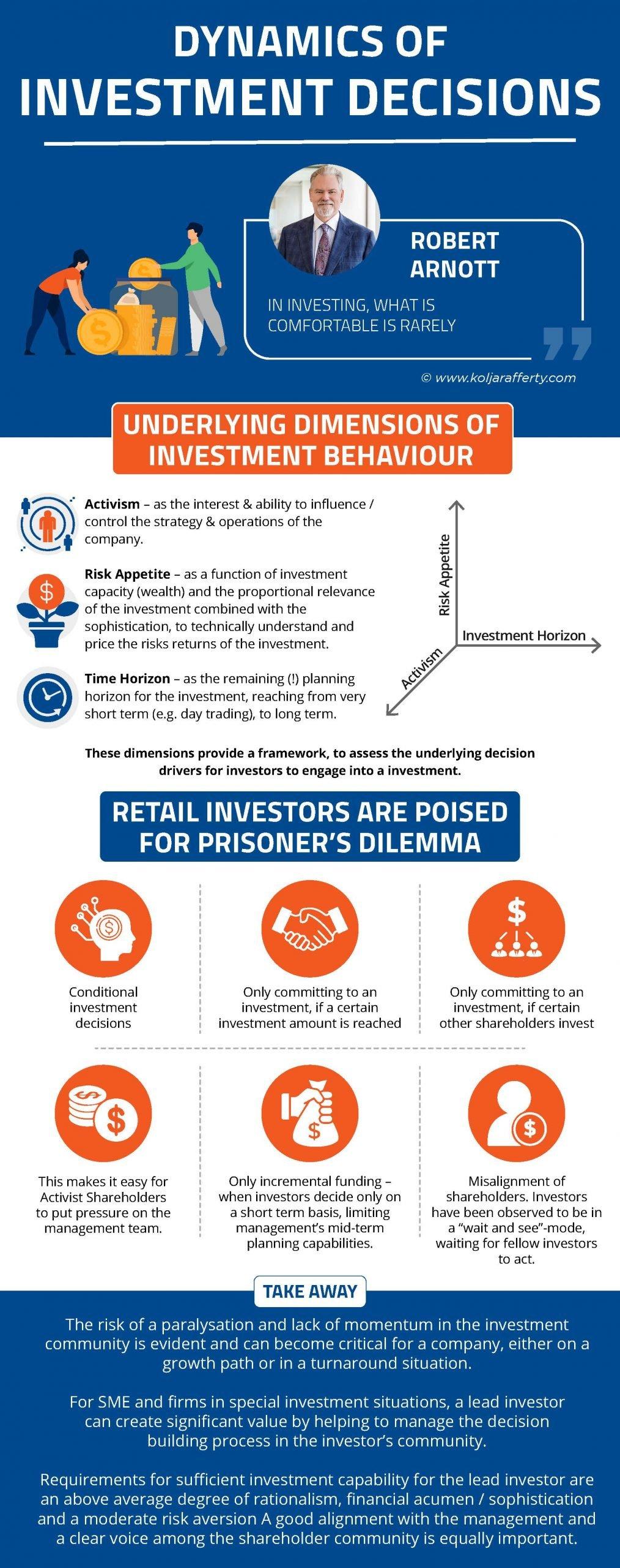 Dynamics of Investment Decisions - Kolja Rafferty