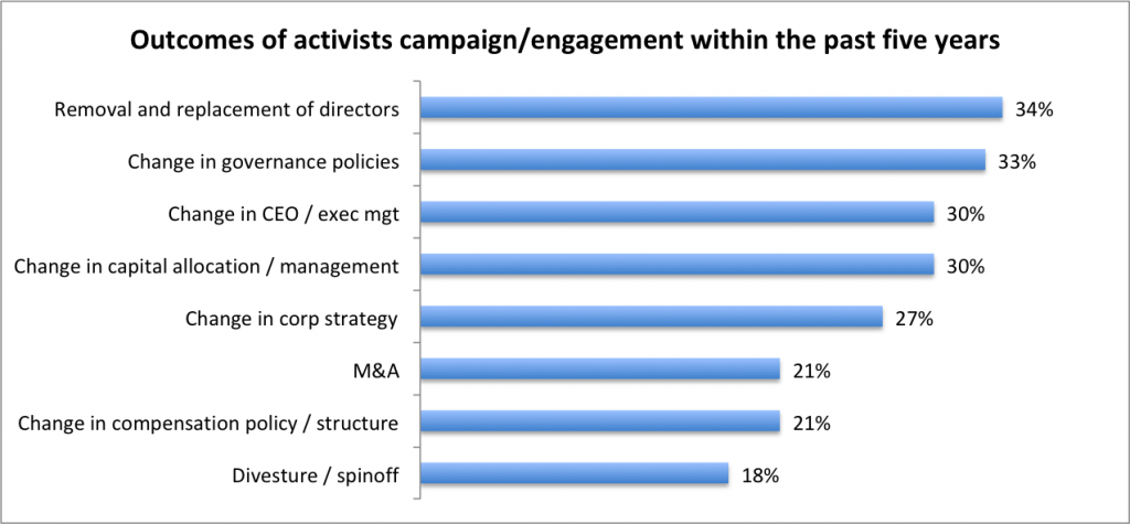Outcomes of activists campaign/engagement within the past five years
