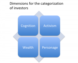 Dimensions for the categorization of investors