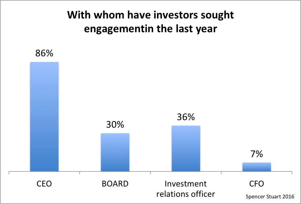 Investors engagement in the last year