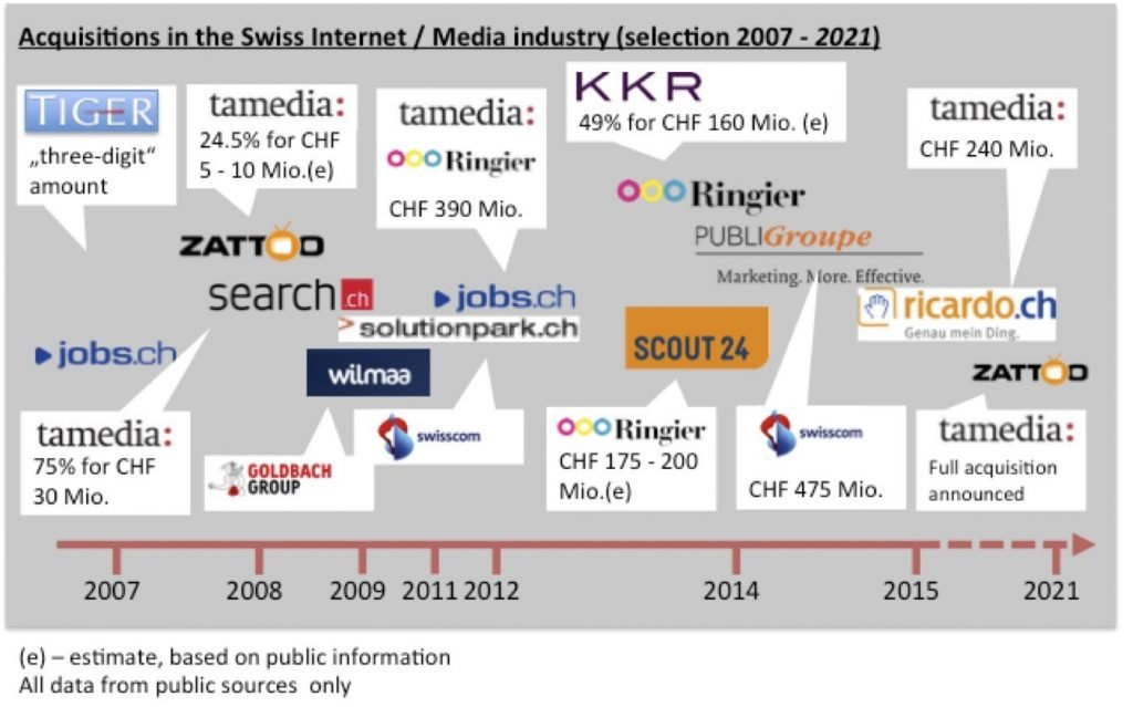 Acquisition in the Swiss media industry