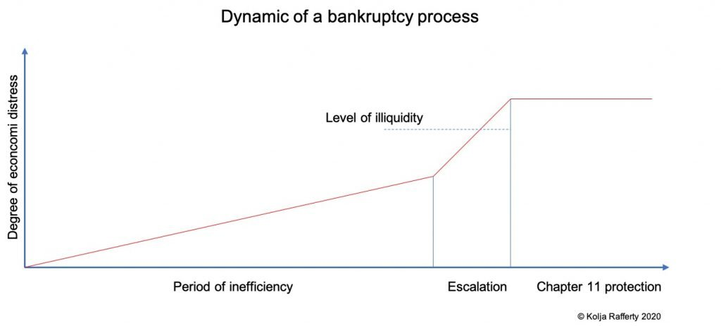 graphic of the dynamic of bankruptcy process