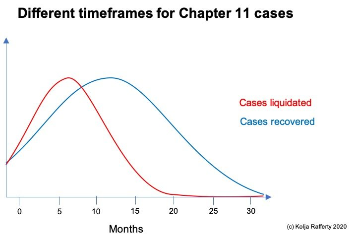 a graphic of the different timeframes of chapter 11 cases, kolja rafferty