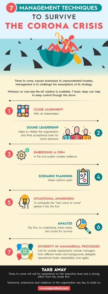 Infographic - 7 Management Techniques to Survive the Corona Crisis