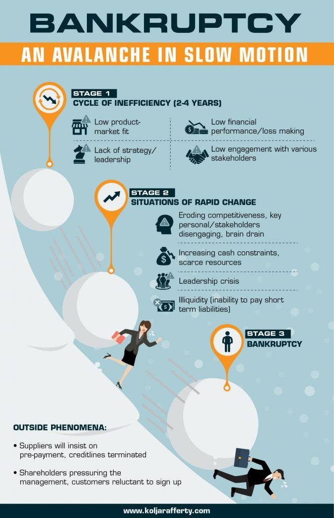 Infographic Banckruptcy, an avalanche in slow motion. The 3 stages of bankruptcy